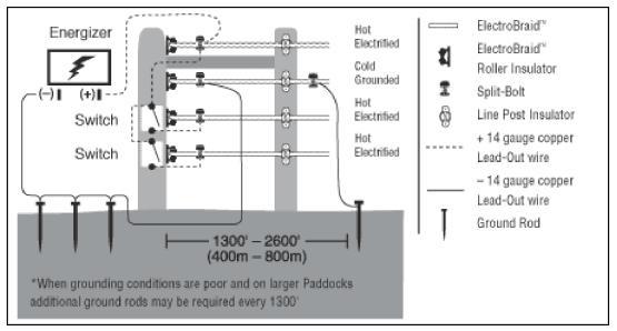 Electrobraid Energizer High Snow Fall Wiring Diagram